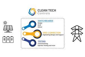 Clean Tech Controls